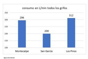 NUESTRAS GRÁFICAS DE RESULTADOS: DATOS DE LOS COLEGIOS