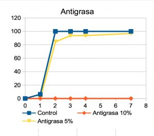 antigrasa