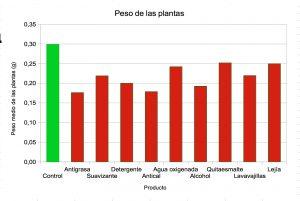 peso plantas